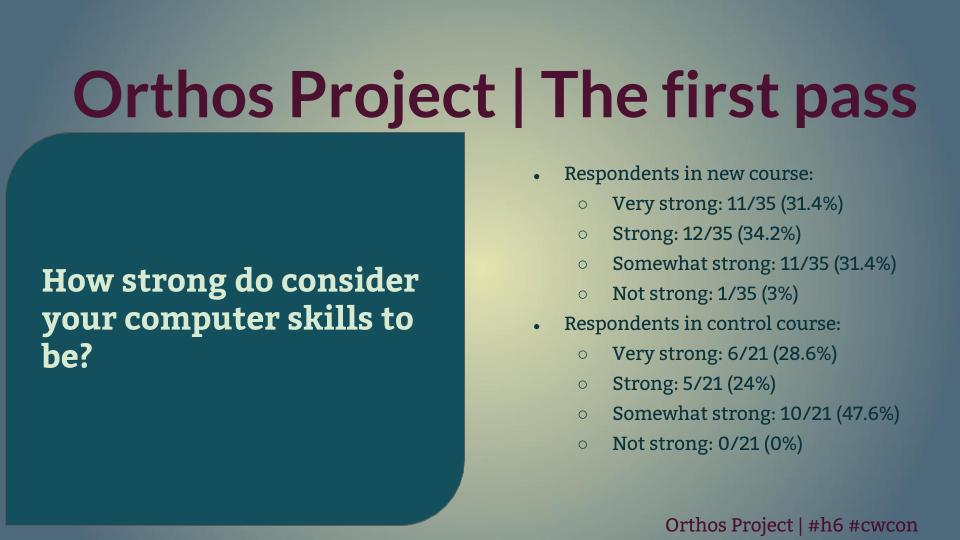 "Title: ""Orthos Project: First Pass."" Left, blue-green rectangle reads, in white letters, ""How strong do consider your computer skills to be?"" Right, bullet pointed list, ""Respondents in new course: Very strong: 11/35 (31.4%) Strong: 12/35 (34.2%) Somewhat strong: 11/35 (31.4%) Not strong: 1/35 (3%) Respondents in control course: Very strong: 6/21 (28.6%) Strong: 5/21 (24%) Somewhat strong: 10/21 (47.6%) Not strong: 0/21 (0%)"""